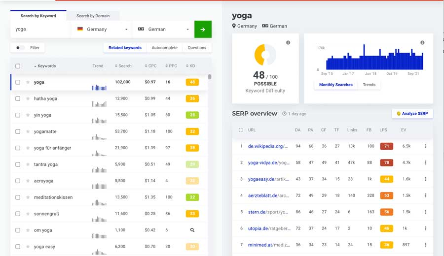 main-keywords-website-optimierung-simpliby-blog