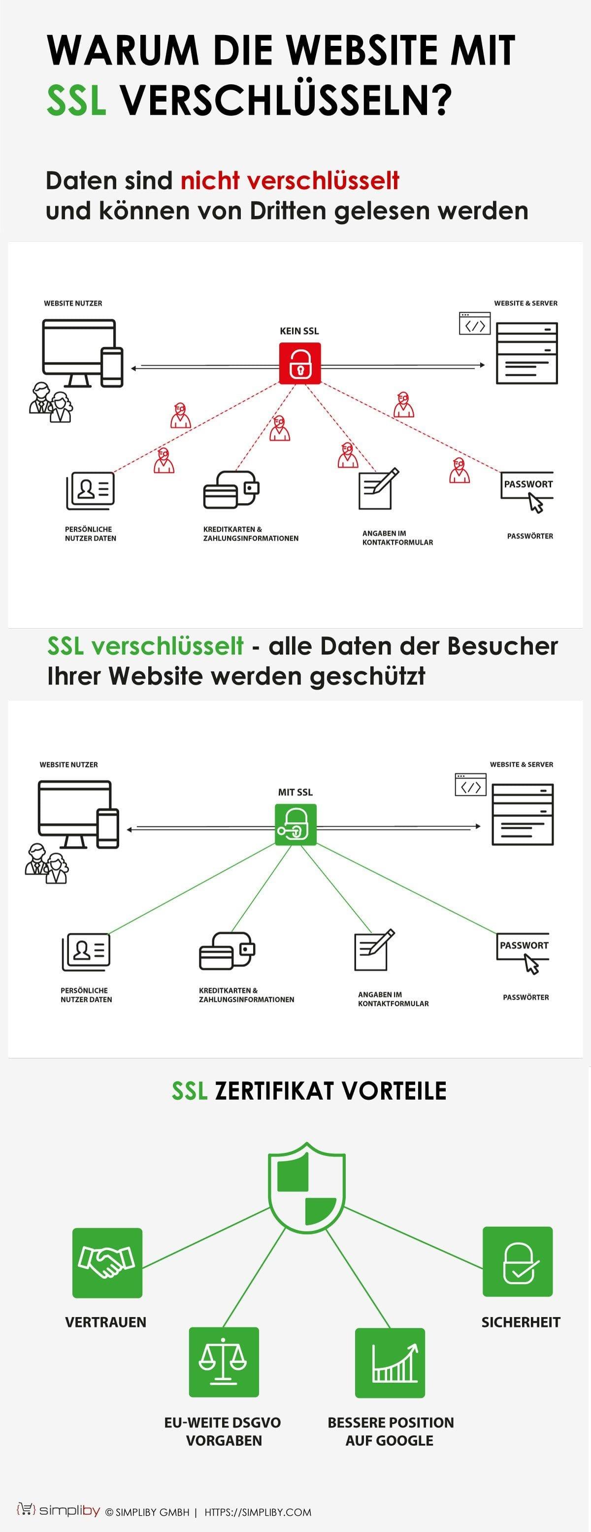 warum-website-mit-ssl-verschluesseln-graphick-simpliby-gmbh-1200x3109